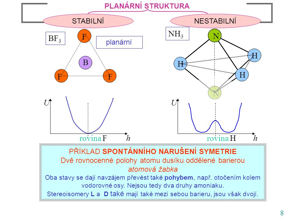 59 Normální kmity pyramidálních molekul typu amoniaku symetrie A 1, osovásymetrie E, 2x degenerovaná kmit 1 bond bending kmit 3 bond stretching kmit 2 kmit 4 Experimentálně určené kmity kmitvlnočet/cm -1 vlnová délka/  m 1 95010.5 2 1627.56.1 3 3336.03.0 4 3414.02.9 931.58 968.08 3335.9 3337.5 TAJEMNÝ DUBLET pro nás důležité: stejná symetrie, jako žabkový tunelový přeskok, souvisí