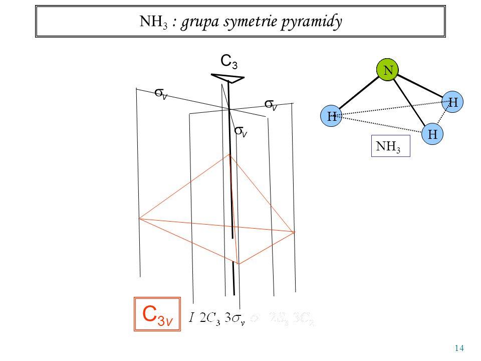 14 NH 3 : grupa symetrie pyramidy vv vv C3C3 N NH 3 NNN N N H H H vv C3vC3v