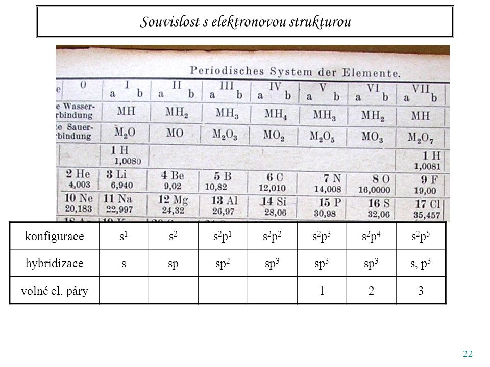 22 Souvislost s elektronovou strukturou konfiguraces1s1 s2s2 s2p1s2p1 s2p2s2p2 s2p3s2p3 s2p4s2p4 s2p5s2p5 hybridizacesspsp 2 sp 3 s, p 3 volné el.