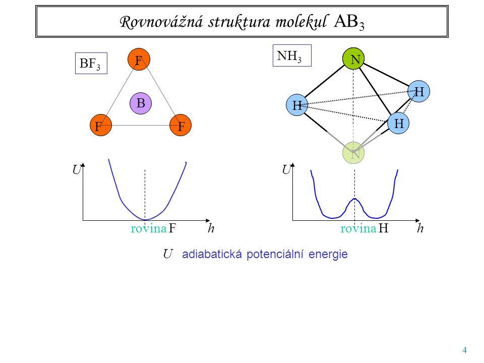 45 Normální kmity pyramidálních molekul typu amoniaku symetrie A 1, osovásymetrie E, 2x degenerovaná kmit 1 bond bending kmit 3 bond stretching kmit 2 kmit 4 Experimentálně určené kmity kmitvlnočet/cm -1 vlnová délka/  m 1 95010.5 2 1627.56.1 3 3336.03.0 4 3414.02.9 931.58 968.08 3335.9 3337.5 TAJEMNÝ DUBLET pro nás důležité: stejná symetrie, jako žabkový tunelový přeskok, souvisí