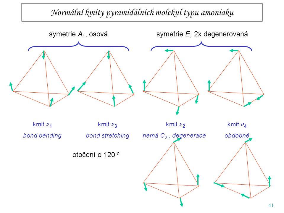 41 Normální kmity pyramidálních molekul typu amoniaku symetrie A 1, osovásymetrie E, 2x degenerovaná kmit 1 bond bending kmit 3 bond stretching kmit 4 obdobné otočení o 120 o kmit 2 nemá C 3, degenerace