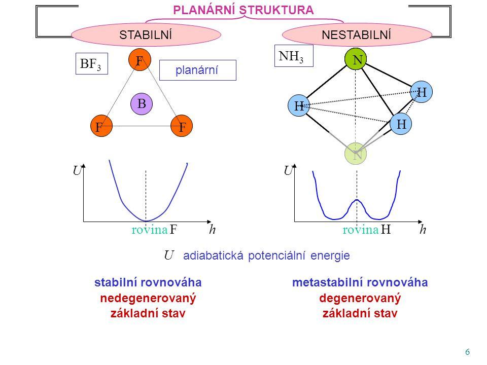 7 F F F B BF 3 U hrovina F Rovnovážná struktura molekul AB 3 U hrovina H U adiabatická potenciální energie PLANÁRNÍ STRUKTURA NESTABILNÍSTABILNÍ N N NH 3 NNN NNNN N H H H planární PŘÍKLAD SPONTÁNNÍHO NARUŠENÍ SYMETRIE Dvě rovnocenné polohy atomu dusíku oddělené barierou atomová žabka # Každý z rovnovážných (základních) stavů má symetrii nižší než U(h) # Soubor všech (...