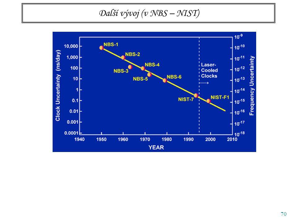 70 Další vývoj (v NBS – NIST)