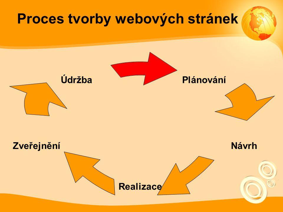 Proces tvorby webových stránek Plánování Návrh Realizace Zveřejnění Údržba