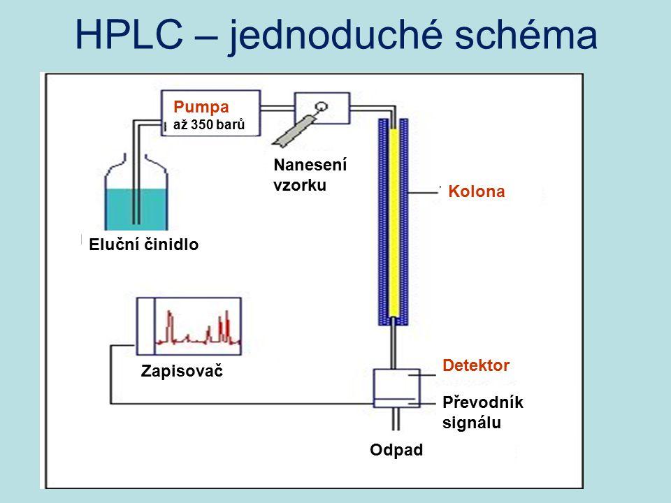 HPLC – jednoduché schéma Eluční činidlo Pumpa až 350 barů Nanesení vzorku Kolona Detektor Odpad Převodník signálu Zapisovač