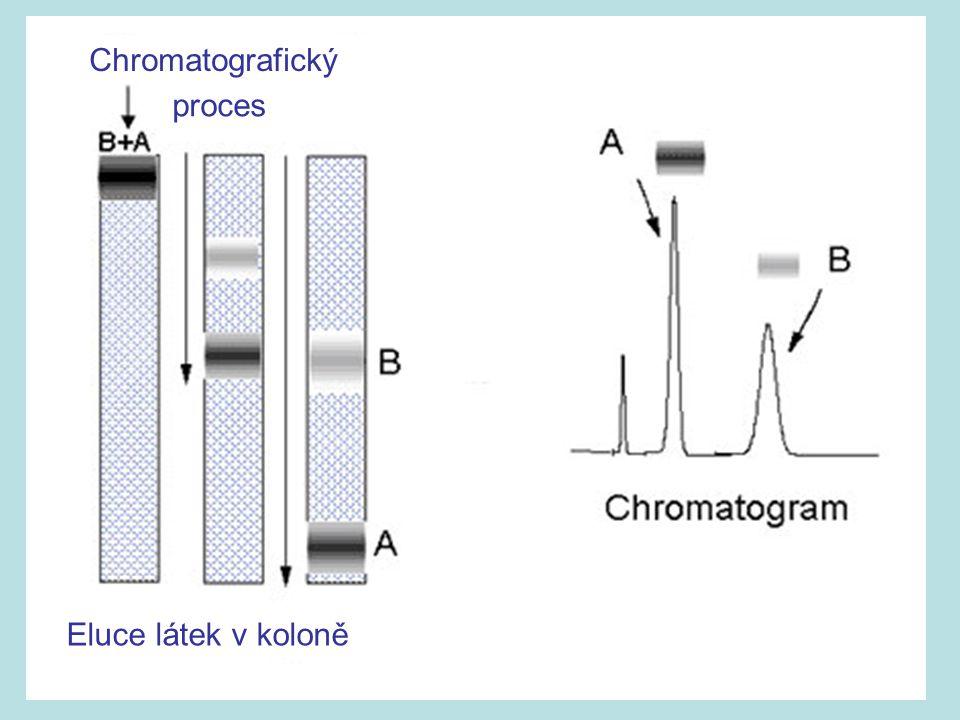 Chromatografický proces Eluce látek v koloně