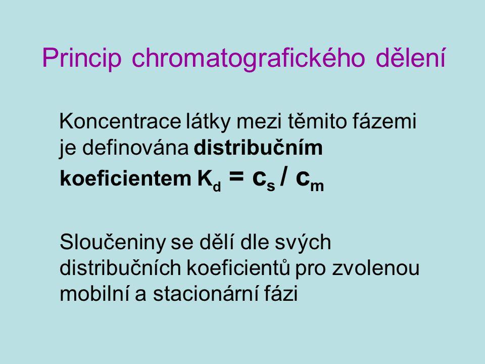 Princip chromatografického dělení Koncentrace látky mezi těmito fázemi je definována distribučním koeficientem K d = c s / c m Sloučeniny se dělí dle