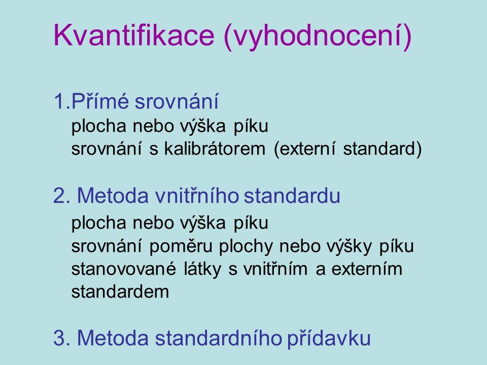 Kvantifikace (vyhodnocení) 1.Přímé srovnání plocha nebo výška píku srovnání s kalibrátorem (externí standard) 2. Metoda vnitřního standardu plocha neb