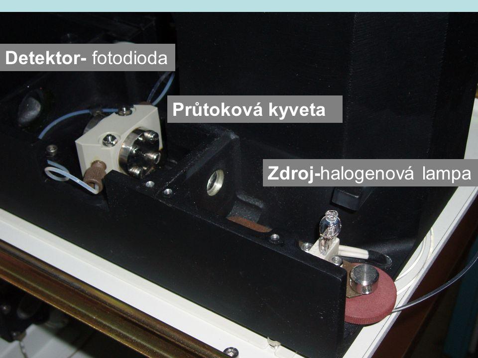 Detektor- fotodioda Průtoková kyveta Zdroj-halogenová lampa