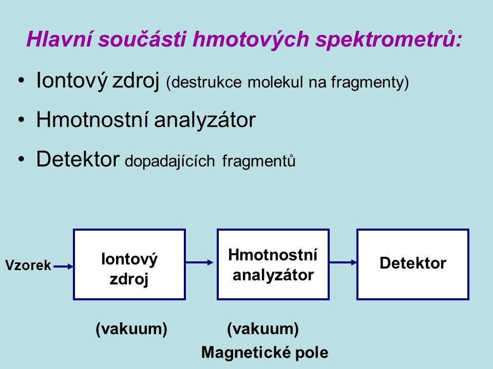Hlavní součásti hmotových spektrometrů: Iontový zdroj (destrukce molekul na fragmenty) Hmotnostní analyzátor Detektor dopadajících fragmentů Iontový z