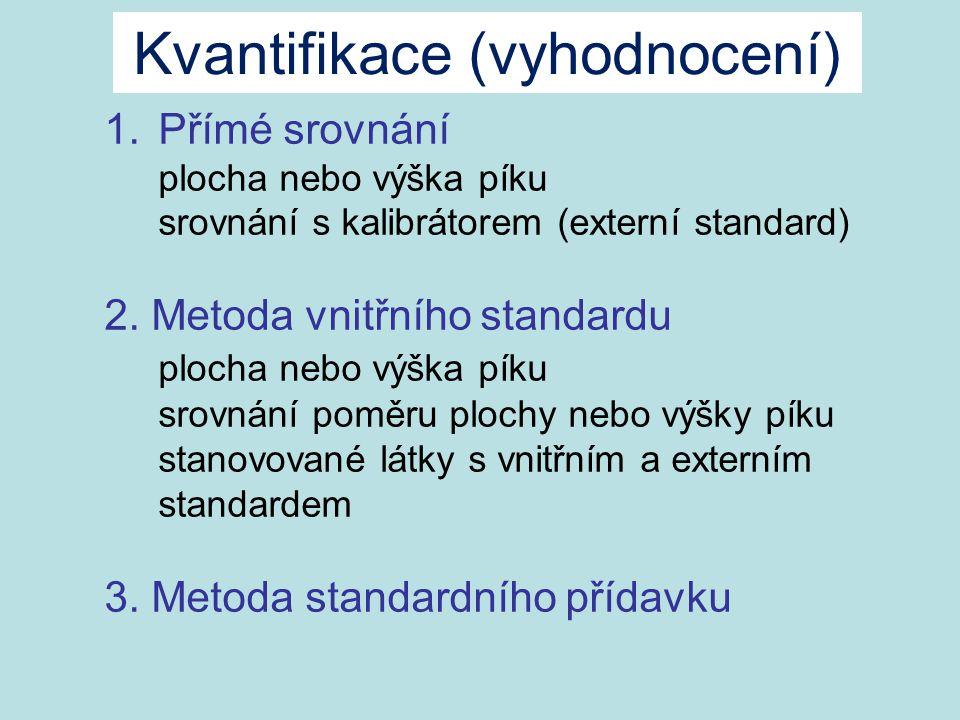 1.Přímé srovnání plocha nebo výška píku srovnání s kalibrátorem (externí standard) 2. Metoda vnitřního standardu plocha nebo výška píku srovnání poměr