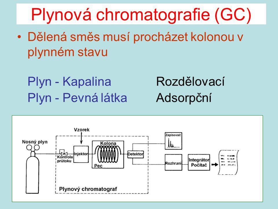 Plynová chromatografie (GC) Dělená směs musí procházet kolonou v plynném stavu Plyn - KapalinaRozdělovací Plyn - Pevná látkaAdsorpční