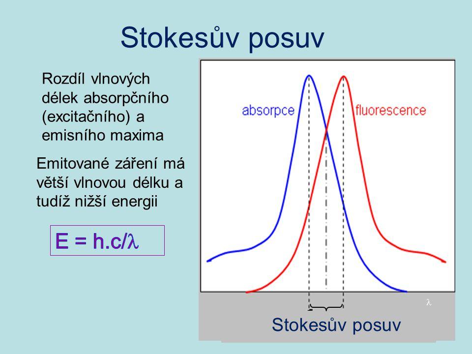 Stokesův posuv Rozdíl vlnových délek absorpčního (excitačního) a emisního maxima Emitované záření má větší vlnovou délku a tudíž nižší energii Stokesů