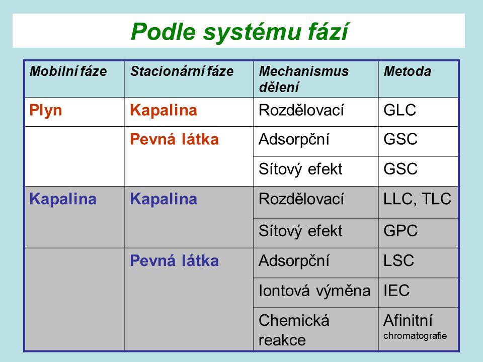 Podle systému fází Mobilní fázeStacionární fázeMechanismus dělení Metoda PlynKapalinaRozdělovacíGLC Pevná látkaAdsorpčníGSC Sítový efektGSC Kapalina R