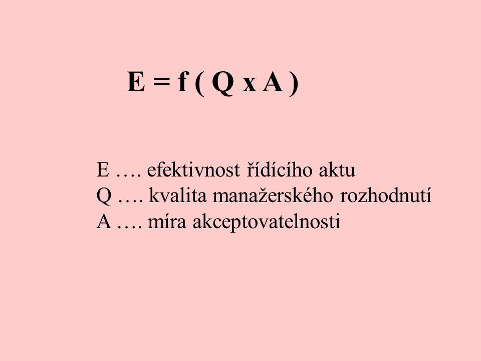 E = f ( Q x A ) E …. efektivnost řídícího aktu Q ….