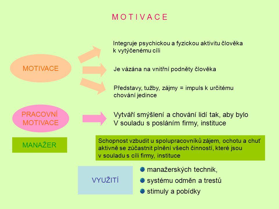 M O T I V A C E Integruje psychickou a fyzickou aktivitu člověka k vytýčenému cíli Je vázána na vnitřní podněty člověka Představy, tužby, zájmy = impu
