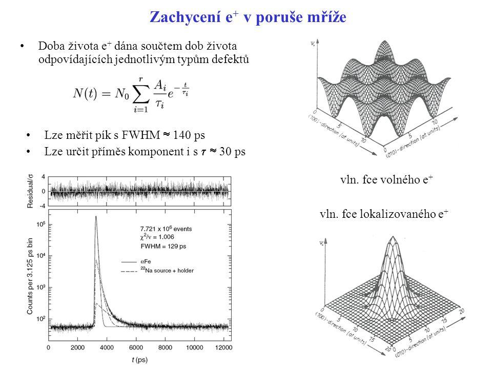 Pozitronium Interakce Ps: indukovaný přechod singlet - triplet anihilace e+ v Ps s e- z okolí v magnet.