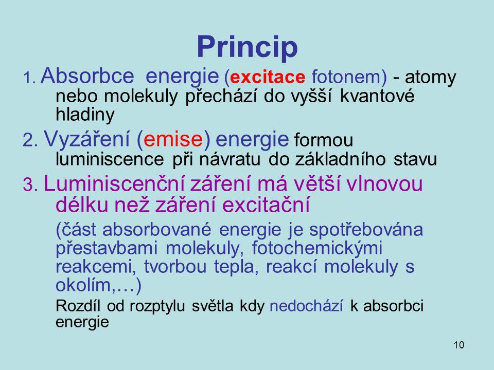 10 Princip 1. Absorbce energie (excitace fotonem) - atomy nebo molekuly přechází do vyšší kvantové hladiny 2. Vyzáření (emise) energie formou luminisc