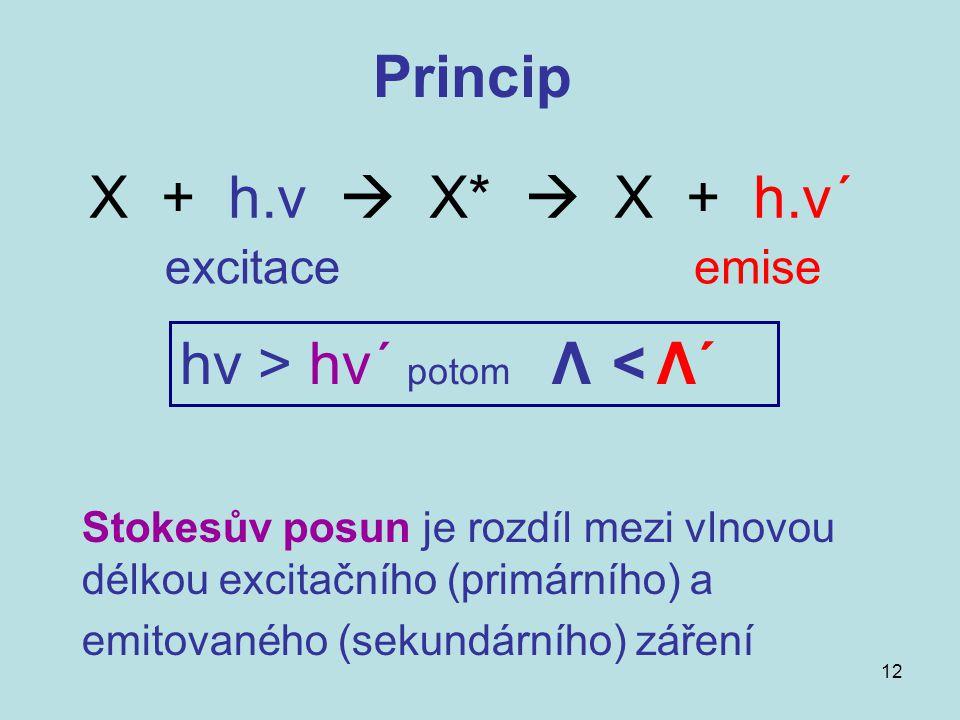 12 X + h.ν  X*  X + h.ν´ hν > hν´ potom Λ < Λ´ excitaceemise Princip Stokesův posun je rozdíl mezi vlnovou délkou excitačního (primárního) a emitova