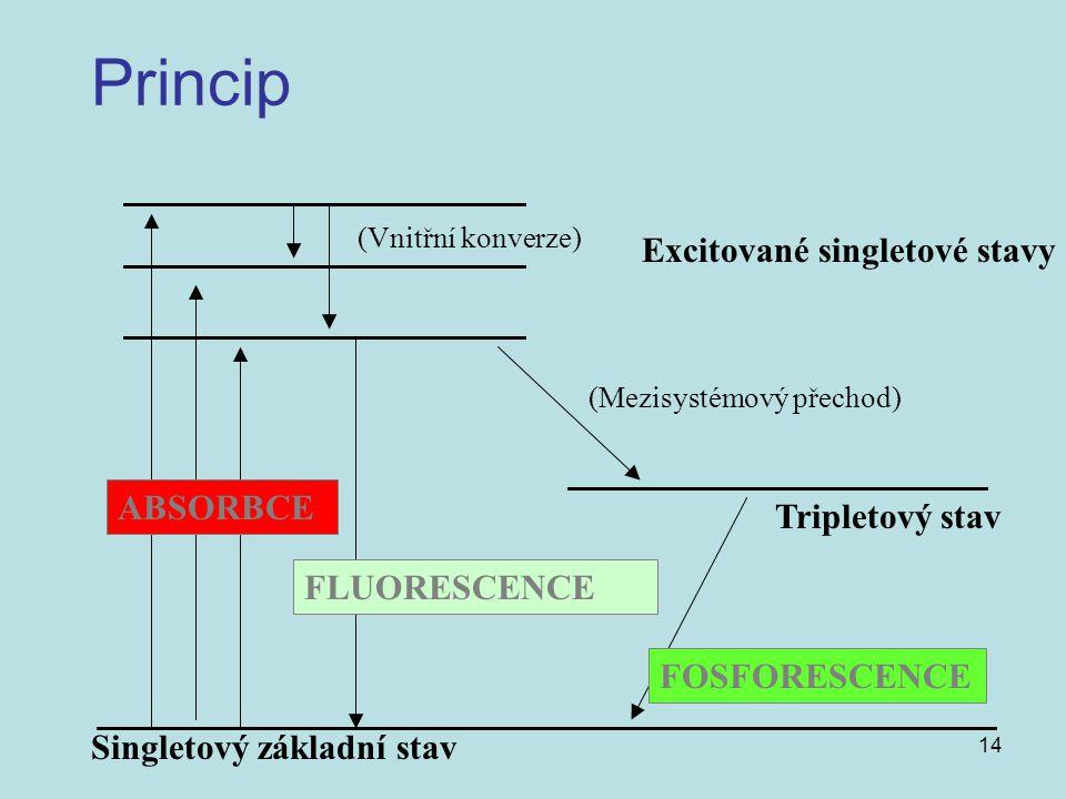 14 Princip (Vnitřní konverze) (Mezisystémový přechod) FLUORESCENCE FOSFORESCENCE ABSORBCE Singletový základní stav Tripletový stav Excitované singleto