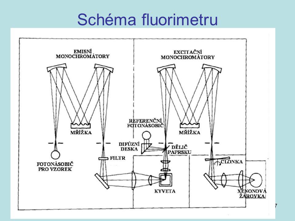17 Schéma fluorimetru