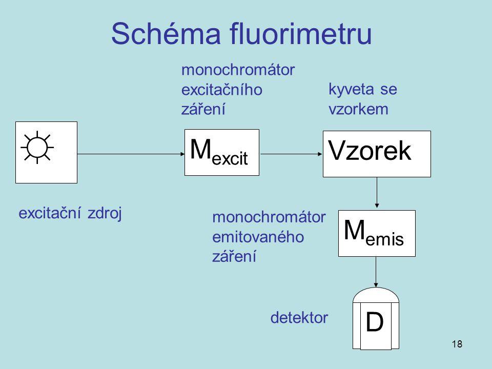 18 ☼ M excit Vzorek M emis D Schéma fluorimetru excitační zdroj monochromátor excitačního záření kyveta se vzorkem monochromátor emitovaného záření de