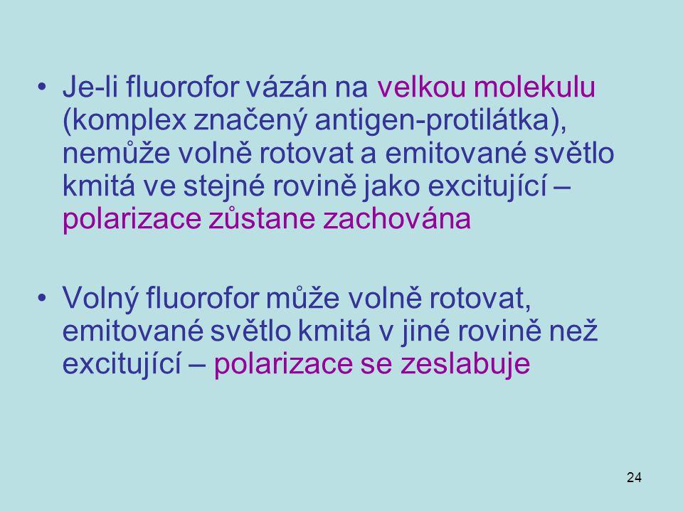 24 Je-li fluorofor vázán na velkou molekulu (komplex značený antigen-protilátka), nemůže volně rotovat a emitované světlo kmitá ve stejné rovině jako
