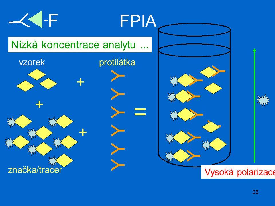 25 FPIA Nízká koncentrace analytu... Y vzorek Y Y Y Y Y značka/tracer + + Y Y Y Y Y Y Y Vysoká polarizace = + protilátka