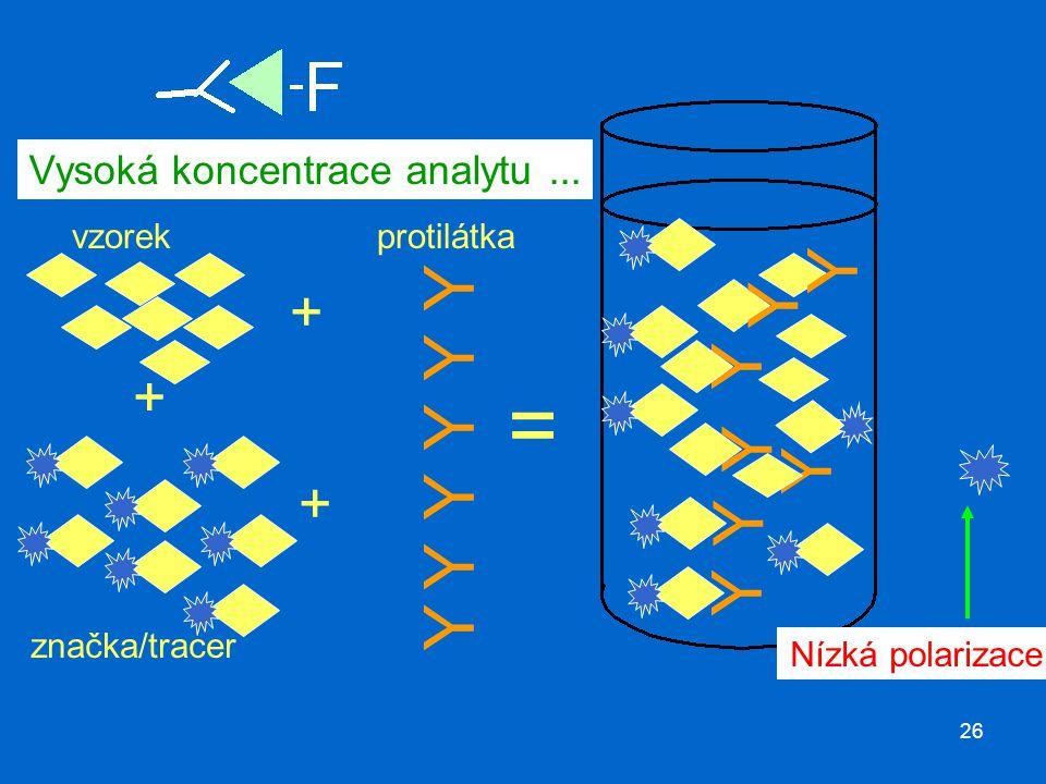 26 Vysoká koncentrace analytu... Y vzorek Y Y Y Y Y značka/tracer + + Y Y Y Y Y Y Y Nízká polarizace = + protilátka