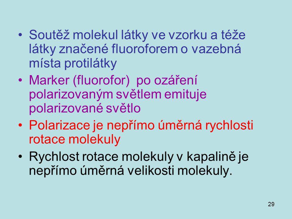 29 Soutěž molekul látky ve vzorku a téže látky značené fluoroforem o vazebná místa protilátky Marker (fluorofor) po ozáření polarizovaným světlem emit