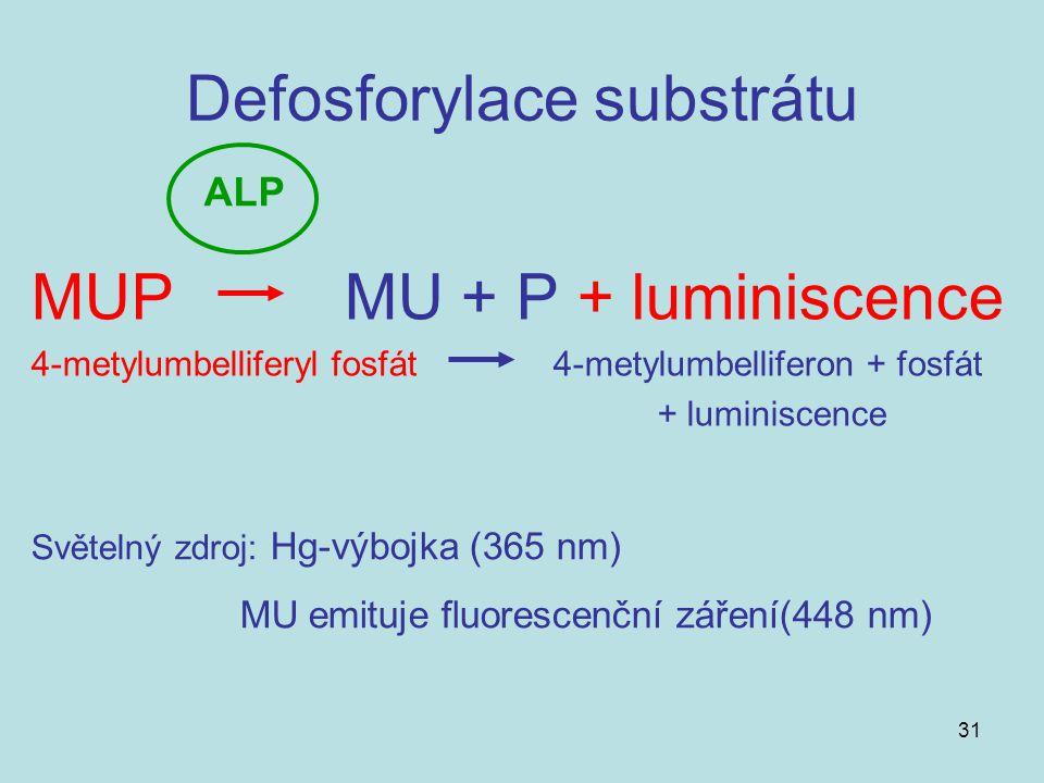 31 Defosforylace substrátu MUP MU + P + luminiscence 4-metylumbelliferyl fosfát4-metylumbelliferon + fosfát + luminiscence ALP Světelný zdroj: Hg-výbo