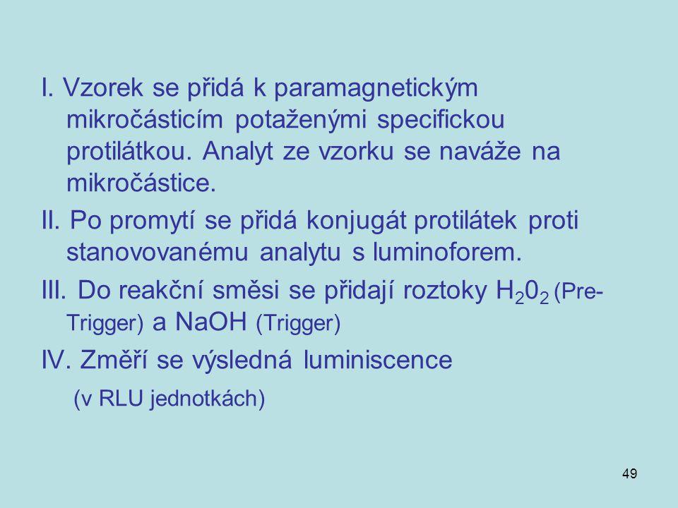 49 I. Vzorek se přidá k paramagnetickým mikročásticím potaženými specifickou protilátkou. Analyt ze vzorku se naváže na mikročástice. II. Po promytí s