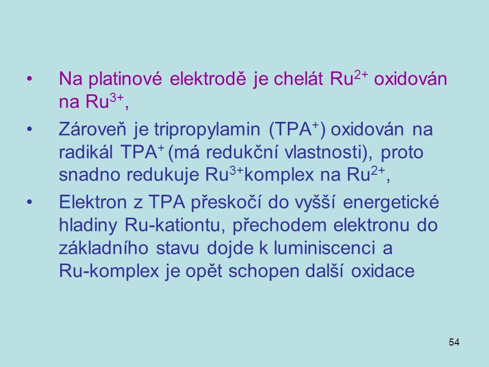54 Na platinové elektrodě je chelát Ru 2+ oxidován na Ru 3+, Zároveň je tripropylamin (TPA + ) oxidován na radikál TPA + (má redukční vlastnosti), pro