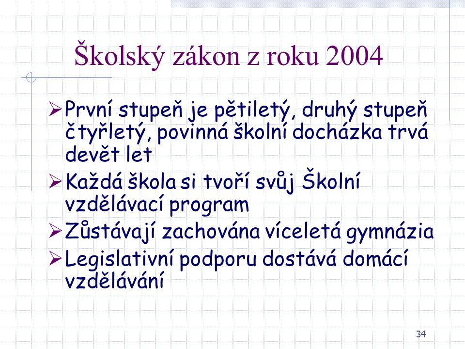 34 Školský zákon z roku 2004  První stupeň je pětiletý, druhý stupeň čtyřletý, povinná školní docházka trvá devět let  Každá škola si tvoří svůj Ško
