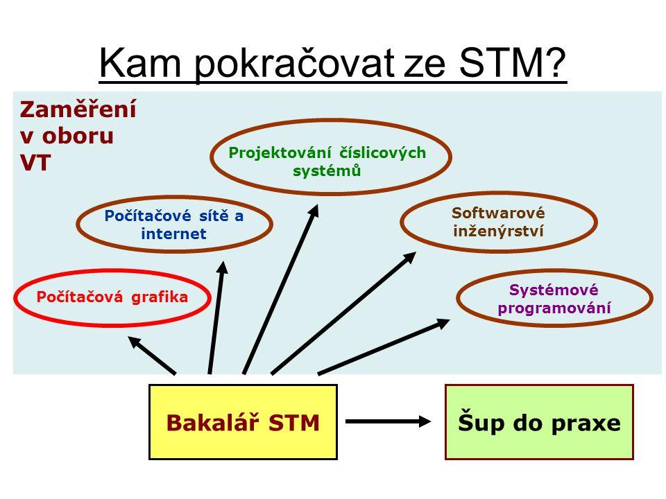 Zaměření v oboru VT Kam pokračovat ze STM? Bakalář STM Počítačové sítě a internet Projektování číslicových systémů Softwarové inženýrství Systémové pr