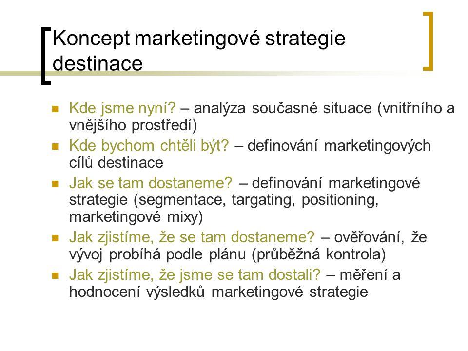 Koncept marketingové strategie destinace Kde jsme nyní? – analýza současné situace (vnitřního a vnějšího prostředí) Kde bychom chtěli být? – definován