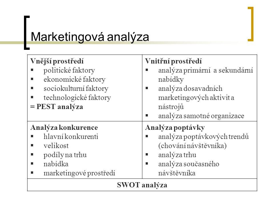 Marketingová analýza Vnější prostředí  politické faktory  ekonomické faktory  sociokulturní faktory  technologické faktory = PEST analýza Vnitřní