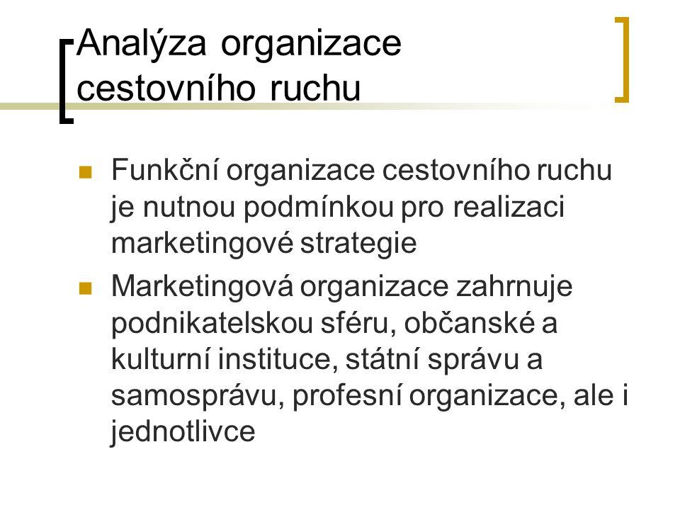 Analýza organizace cestovního ruchu Funkční organizace cestovního ruchu je nutnou podmínkou pro realizaci marketingové strategie Marketingová organiza
