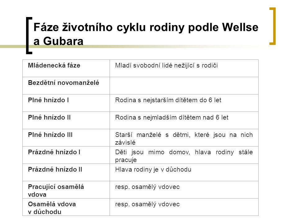Fáze životního cyklu rodiny podle Wellse a Gubara Mládenecká fázeMladí svobodní lidé nežijící s rodiči Bezdětní novomanželé Plné hnízdo IRodina s nejs