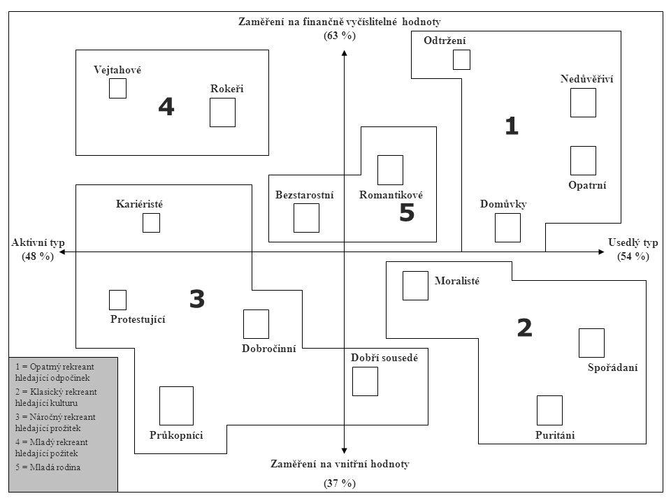 Protestující Vejtahové Kariéristé Zaměření na finančně vyčíslitelné hodnoty (63 %) Zaměření na vnitřní hodnoty (37 %) Aktivní typ (48 %) Usedlý typ (5