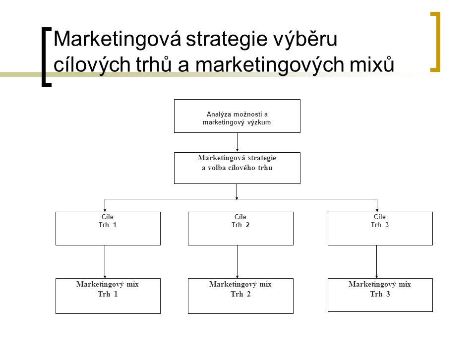 Marketingová strategie výběru cílových trhů a marketingových mixů Marketingová strategie a volba cílového trhu Cíle Trh 1 Cíle Trh 2 Cíle Trh 3 Market