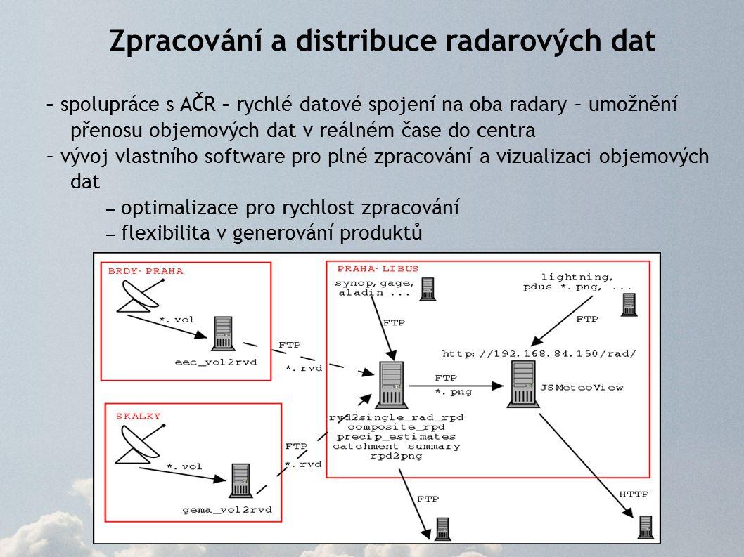 Zpracování a distribuce radarových dat – spolupráce s AČR – rychlé datové spojení na oba radary – umožnění přenosu objemových dat v reálném čase do centra – vývoj vlastního software pro plné zpracování a vizualizaci objemových dat – optimalizace pro rychlost zpracování – flexibilita v generování produktů