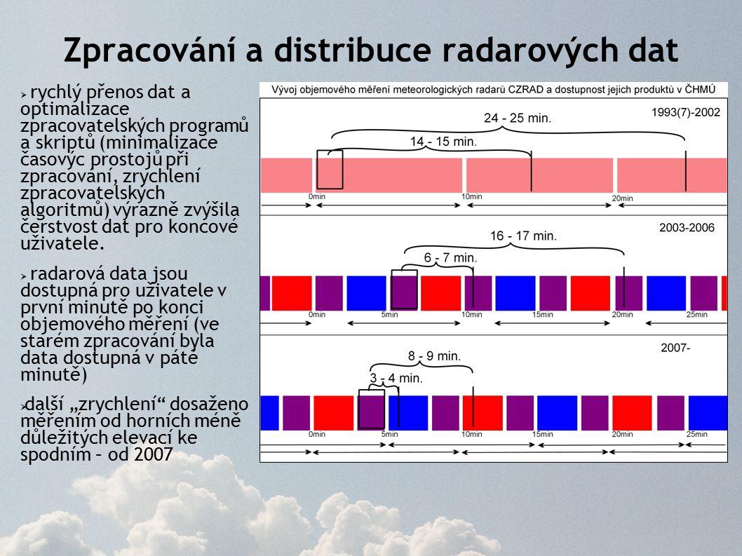 Zpracování a distribuce radarových dat  rychlý přenos dat a optimalizace zpracovatelských programů a skriptů (minimalizace časovýc prostojů při zpracování, zrychlení zpracovatelských algoritmů) výrazně zvýšila čerstvost dat pro koncové uživatele.