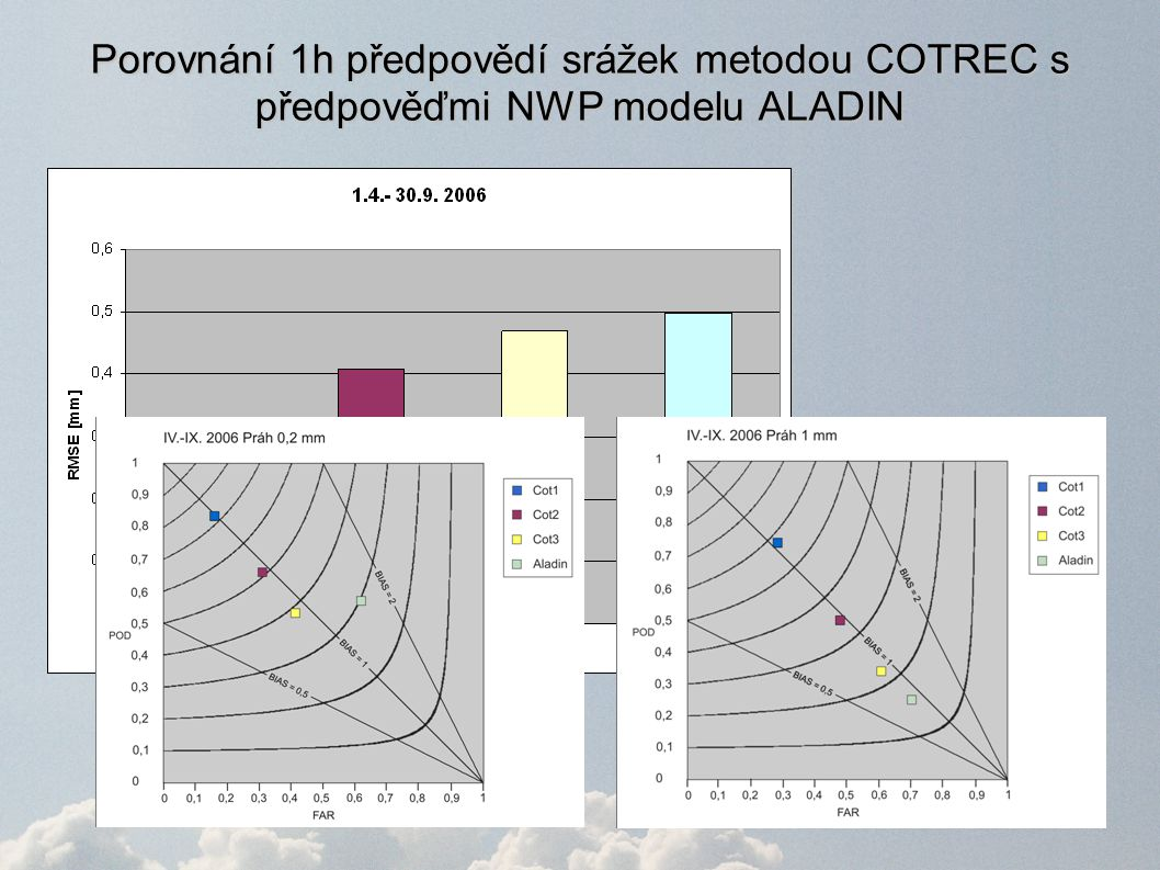 Porovnání 1h předpovědí srážek metodou COTREC s předpověďmi NWP modelu ALADIN