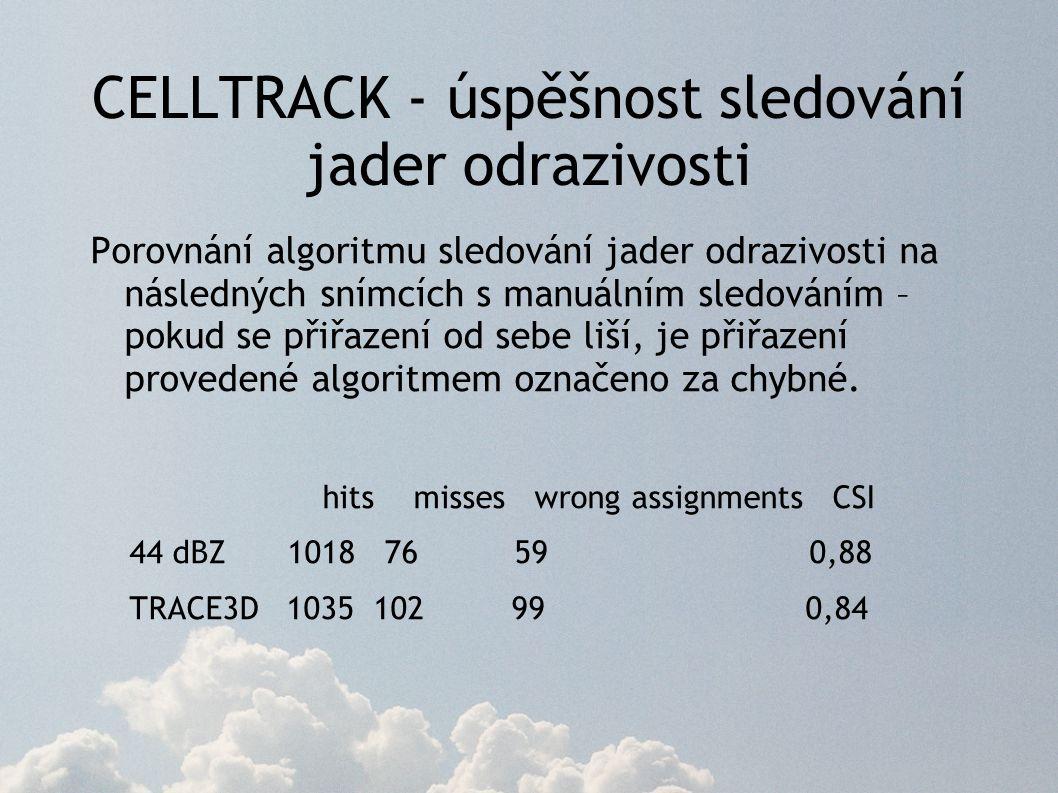 CELLTRACK - úspěšnost sledování jader odrazivosti Porovnání algoritmu sledování jader odrazivosti na následných snímcích s manuálním sledováním – pokud se přiřazení od sebe liší, je přiřazení provedené algoritmem označeno za chybné.