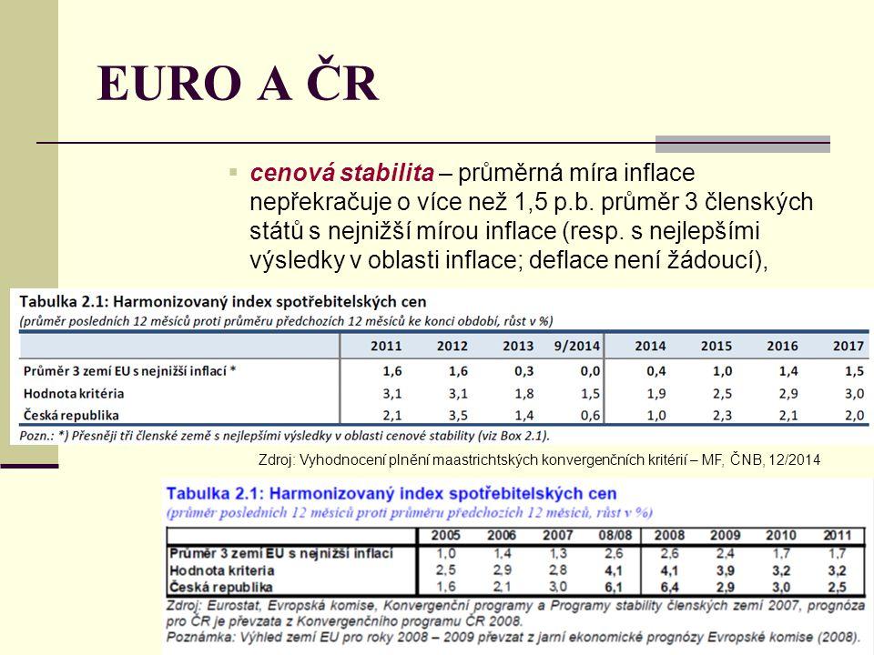 EURO A ČR  cenová stabilita – průměrná míra inflace nepřekračuje o více než 1,5 p.b. průměr 3 členských států s nejnižší mírou inflace (resp. s nejle
