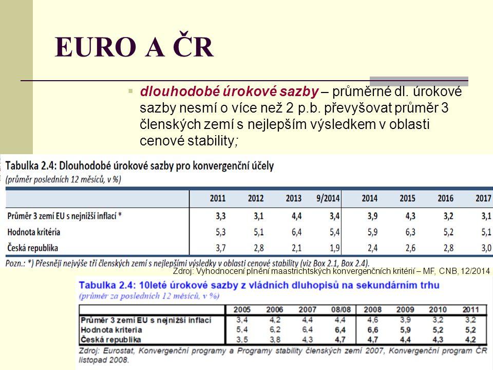 EURO A ČR  dlouhodobé úrokové sazby – průměrné dl. úrokové sazby nesmí o více než 2 p.b. převyšovat průměr 3 členských zemí s nejlepším výsledkem v o