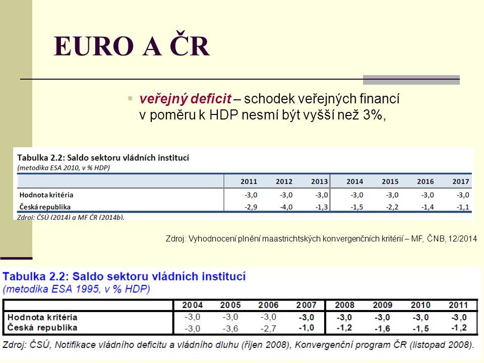 EURO A ČR  veřejný deficit – schodek veřejných financí v poměru k HDP nesmí být vyšší než 3%, Zdroj: Vyhodnocení plnění maastrichtských konvergenčníc