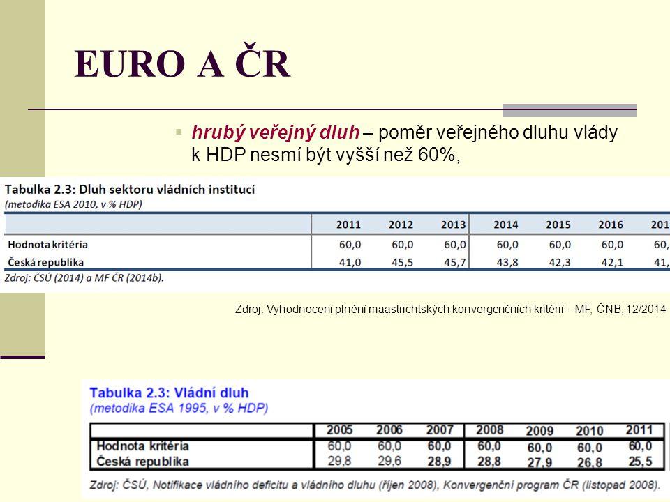 EURO A ČR  hrubý veřejný dluh – poměr veřejného dluhu vlády k HDP nesmí být vyšší než 60%, Zdroj: Vyhodnocení plnění maastrichtských konvergenčních k