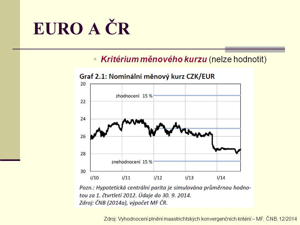 EURO A ČR  Kritérium měnového kurzu (nelze hodnotit) Zdroj: Vyhodnocení plnění maastrichtských konvergenčních kritérií – MF, ČNB, 12/2014